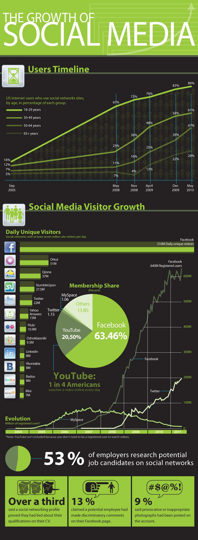 Blog | Social Media Agency
